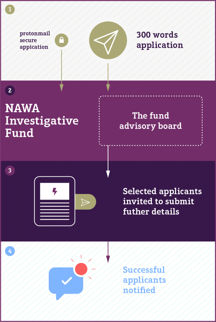 NAWA IF Funding Diagram