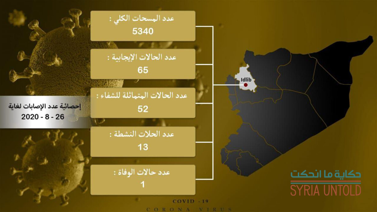 Northern region report infographic